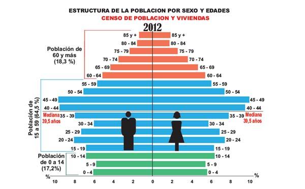 Red Latinoamericana De Gerontología Rlg